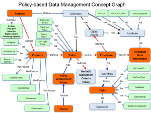 Policy Concept Graph